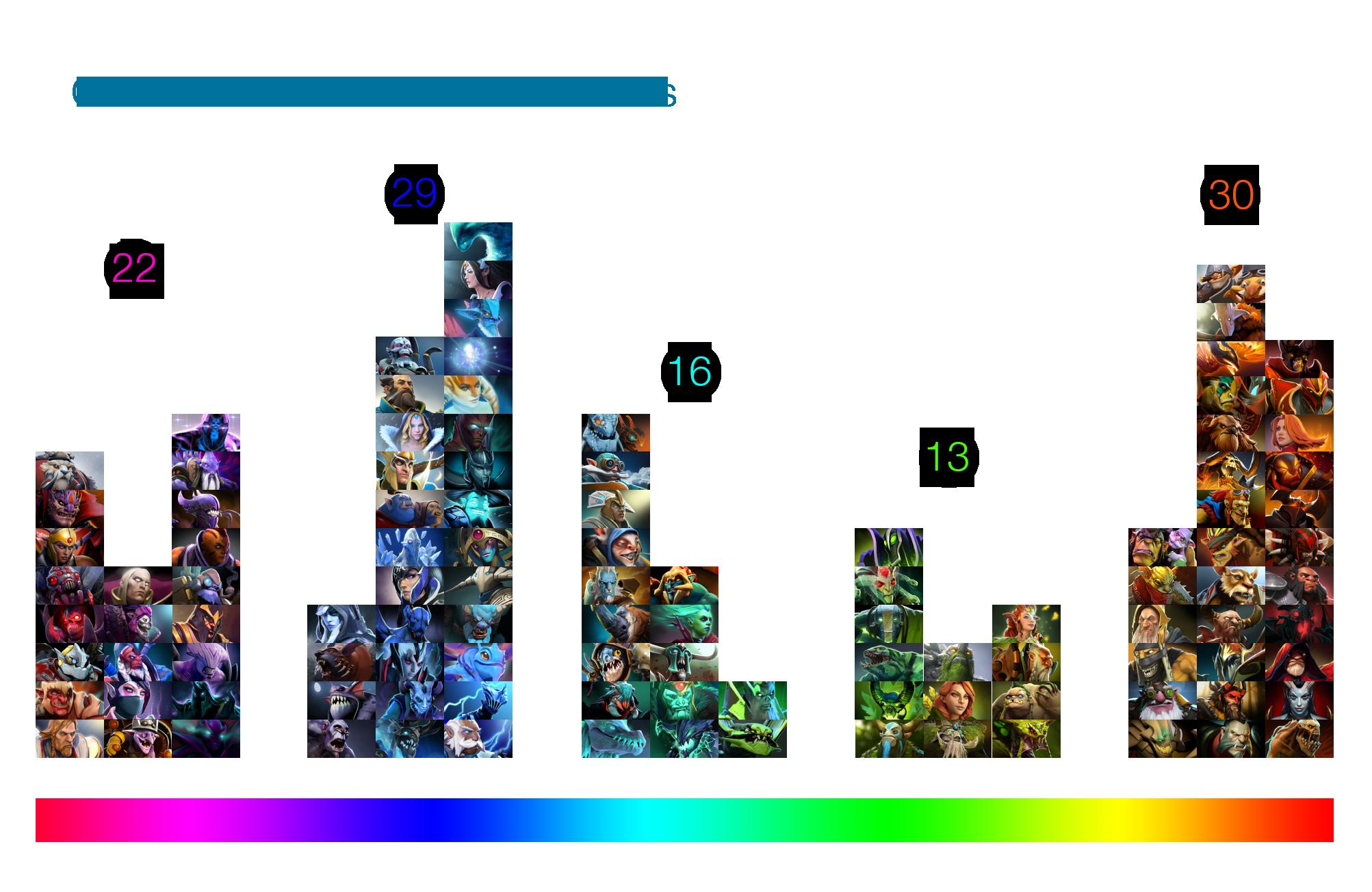 DOTA 2 Heroes Gradient